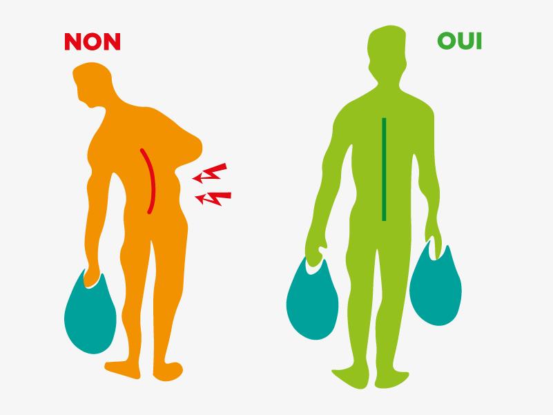 Quand vous portez des sacs, répartissez le poids de façon équilibrée